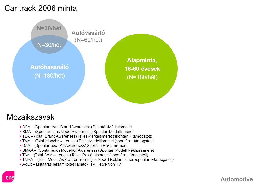 Automotive Autóhasználó (N=180/hét) Alapminta, 18-60 évesek (N=180/hét) Autóvásárló (N=60/hét) N=30/hét Car track 2006 minta Mozaikszavak  SBA – (Spo