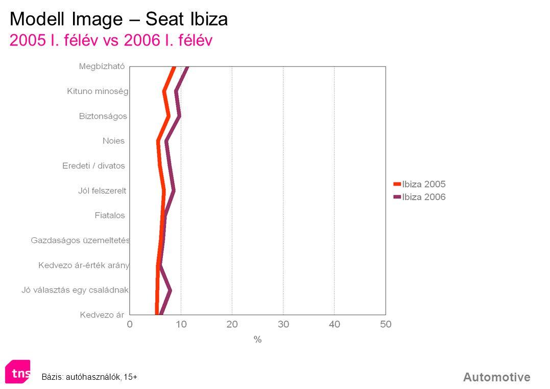 Automotive Modell Image – Seat Ibiza 2005 I. félév vs 2006 I. félév Bázis: autóhasználók, 15+