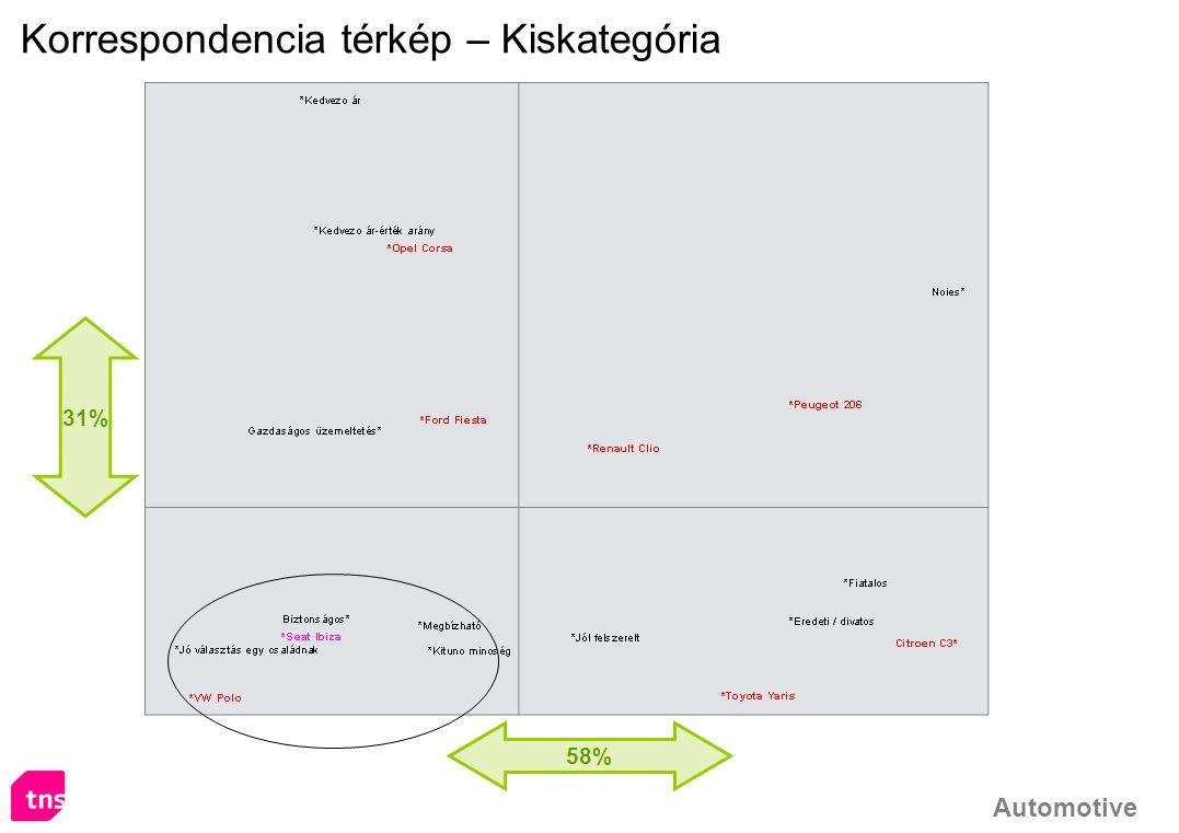 Automotive 58% 31% Korrespondencia térkép – Kiskategória
