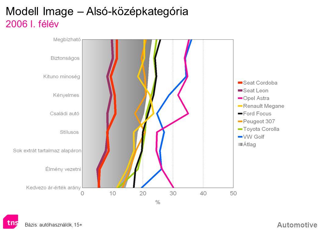 Automotive Bázis: autóhasználók, 15+ Modell Image – Alsó-középkategória 2006 I. félév