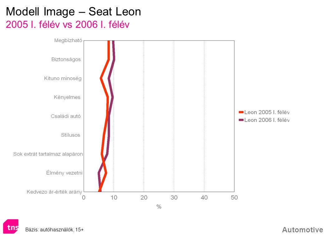 Automotive Modell Image – Seat Leon 2005 I. félév vs 2006 I. félév Bázis: autóhasználók, 15+