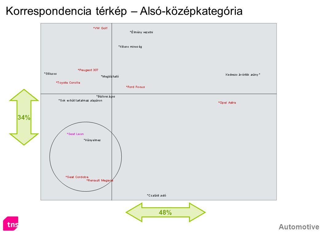 Automotive 48% 34% Korrespondencia térkép – Alsó-középkategória