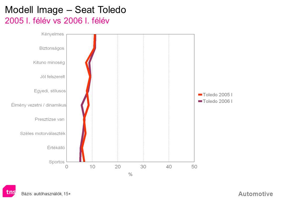 Automotive Modell Image – Seat Toledo 2005 I. félév vs 2006 I. félév Bázis: autóhasználók, 15+