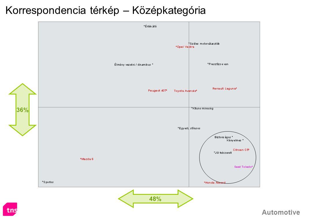 Automotive 48% 36% Korrespondencia térkép – Középkategória