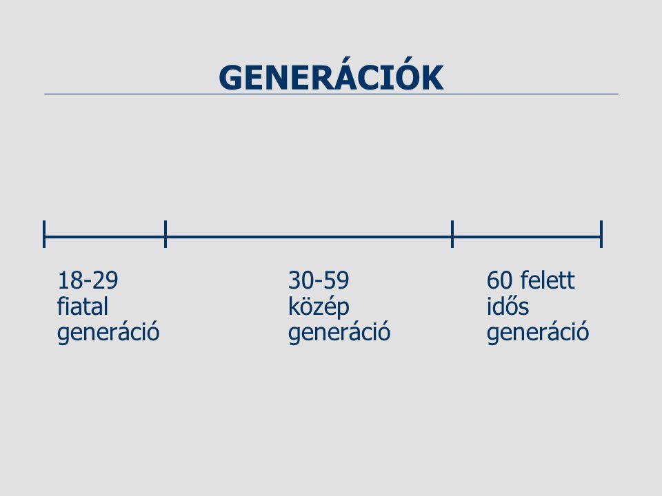 GENERÁCIÓK 18-2930-5960 felett fiatalközépidős generációgenerációgeneráció