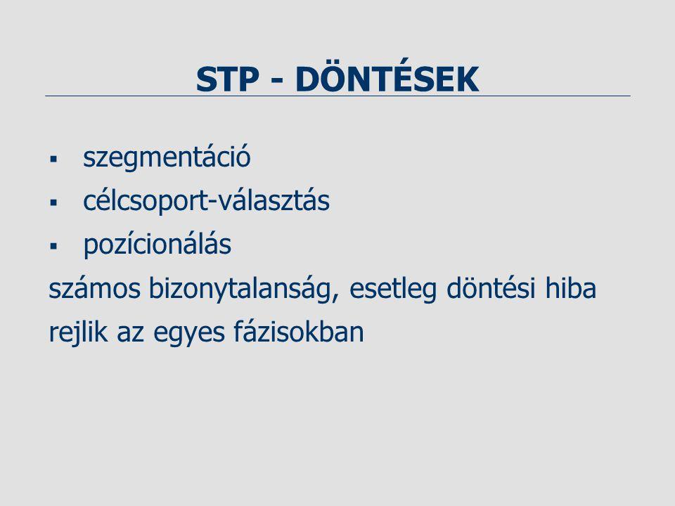 STP - DÖNTÉSEK  szegmentáció  célcsoport-választás  pozícionálás számos bizonytalanság, esetleg döntési hiba rejlik az egyes fázisokban
