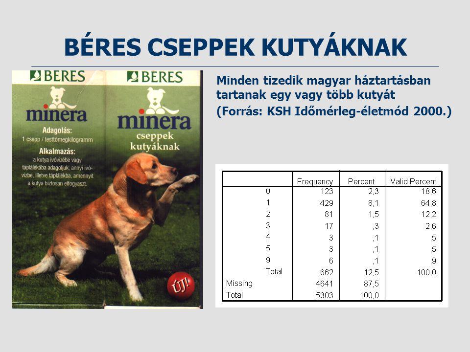 BÉRES CSEPPEK KUTYÁKNAK Minden tizedik magyar háztartásban tartanak egy vagy több kutyát (Forrás: KSH Időmérleg-életmód 2000.)