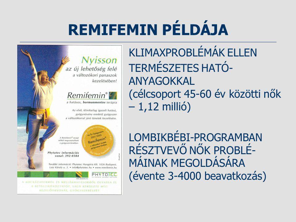 REMIFEMIN PÉLDÁJA KLIMAXPROBLÉMÁK ELLEN TERMÉSZETES HATÓ- ANYAGOKKAL (célcsoport 45-60 év közötti nők – 1,12 millió) LOMBIKBÉBI-PROGRAMBAN RÉSZTVEVŐ NŐK PROBLÉ- MÁINAK MEGOLDÁSÁRA (évente 3-4000 beavatkozás)