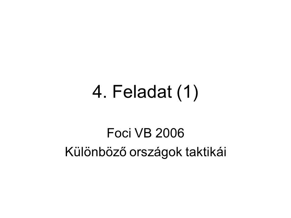 4. Feladat (1) Foci VB 2006 Különböző országok taktikái
