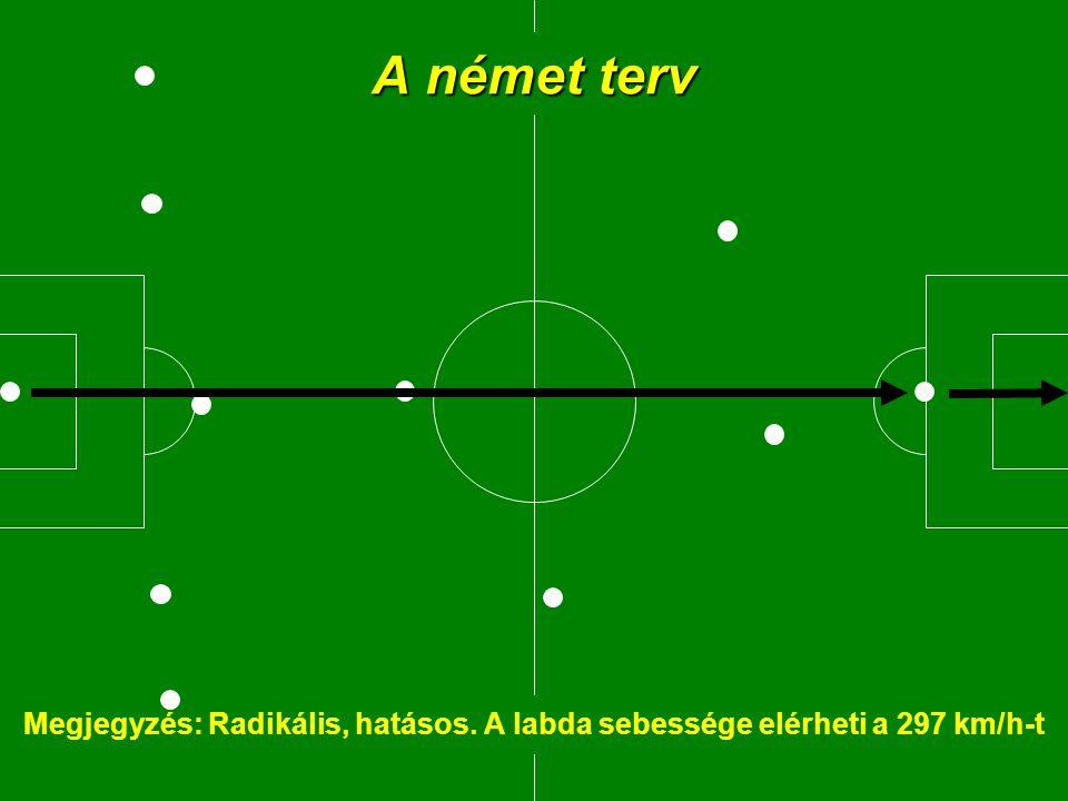 A német terv Megjegyzés: Radikális, hatásos. A labda sebessége elérheti a 297 km/h-t