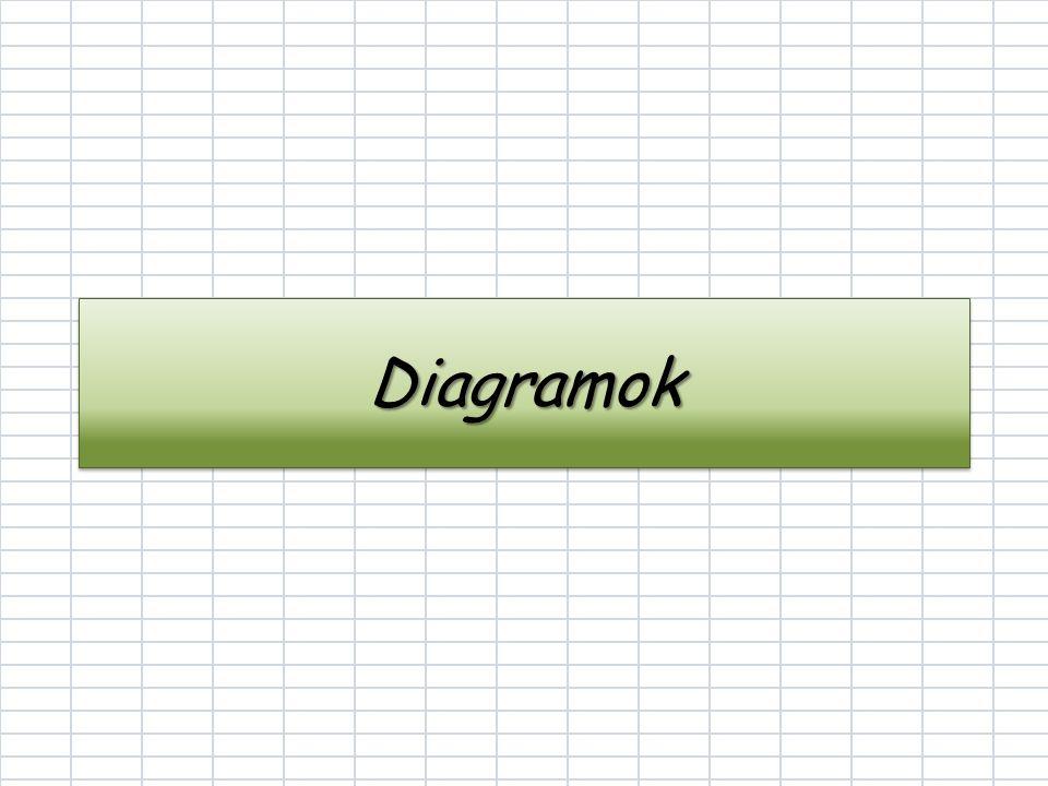 DiagramokDiagramok