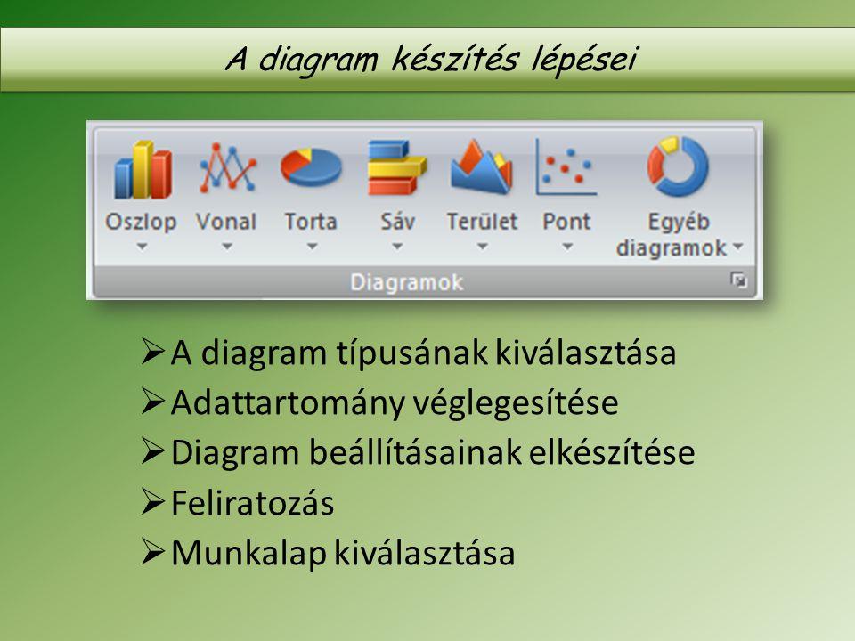 A diagram készítés lépései  A diagram típusának kiválasztása  Adattartomány véglegesítése  Diagram beállításainak elkészítése  Feliratozás  Munka