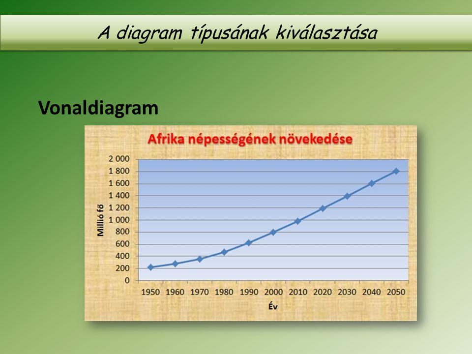 A diagram típusának kiválasztása Vonaldiagram