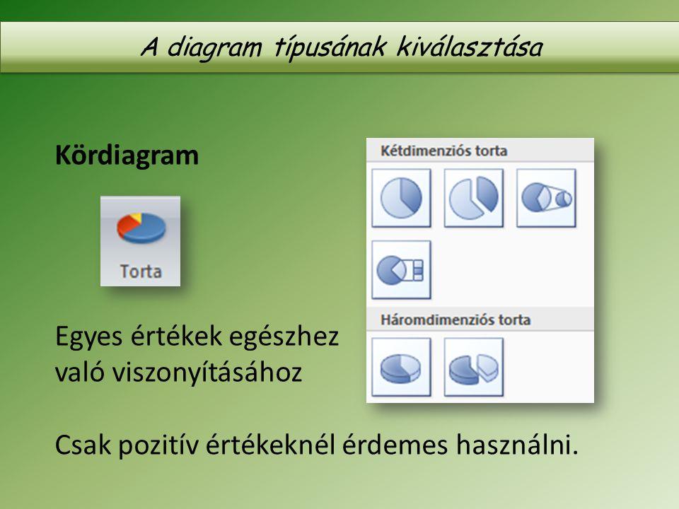 A diagram típusának kiválasztása Kördiagram Egyes értékek egészhez való viszonyításához Csak pozitív értékeknél érdemes használni.
