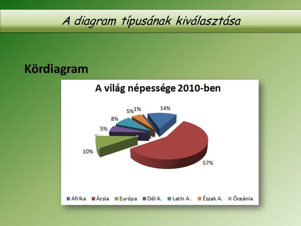 A diagram típusának kiválasztása Kördiagram
