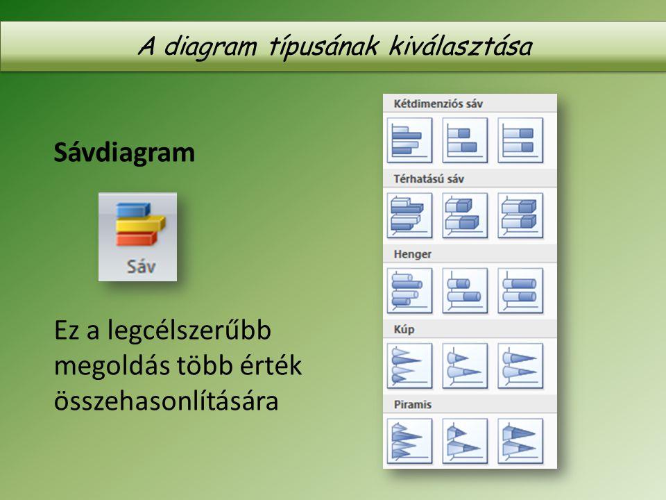Sávdiagram Ez a legcélszerűbb megoldás több érték összehasonlítására A diagram típusának kiválasztása