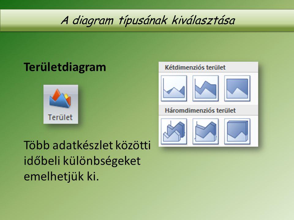 Területdiagram Több adatkészlet közötti időbeli különbségeket emelhetjük ki. A diagram típusának kiválasztása