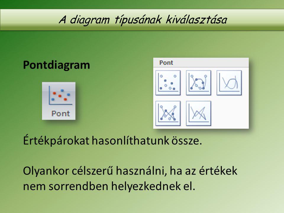 Pontdiagram Értékpárokat hasonlíthatunk össze. Olyankor célszerű használni, ha az értékek nem sorrendben helyezkednek el. A diagram típusának kiválasz