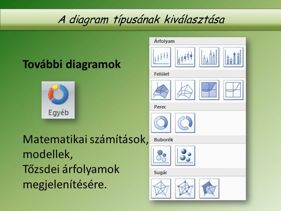 További diagramok Matematikai számítások, modellek, Tőzsdei árfolyamok megjelenítésére. A diagram típusának kiválasztása