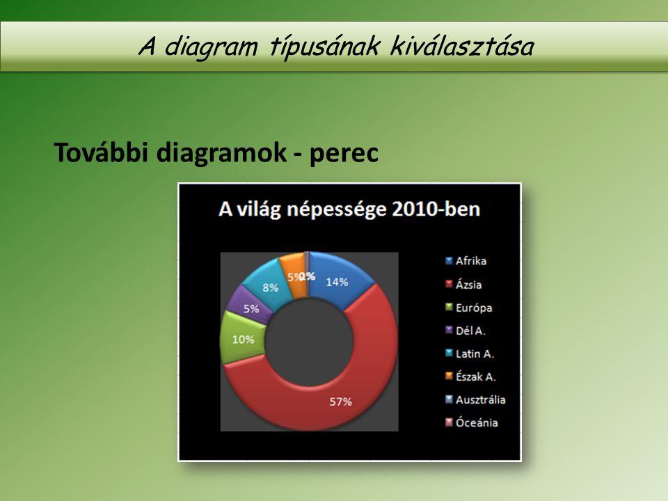 További diagramok - perec A diagram típusának kiválasztása