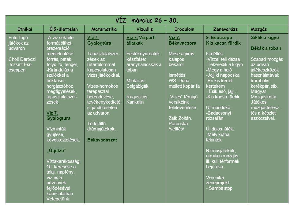 VÍZ március 26 – 30. EtnikaiÉlő-élettelenMatematikaVizuálisIrodalomZenevarázsMozgás Futó-fogó játékok az udvaron Choli Daróczi József: Eső cseppen -A