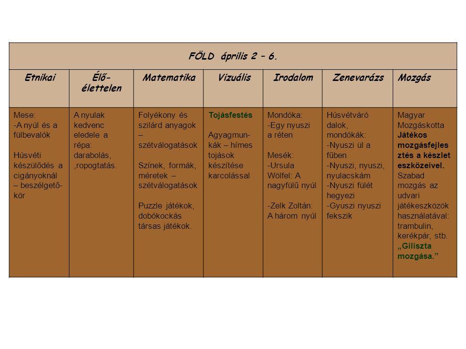 FÖLD április 2 – 6. EtnikaiÉlő- élettelen MatematikaVizuálisIrodalomZenevarázsMozgás Mese: -A nyúl és a fülbevalók Húsvéti készülődés a cigányoknál –