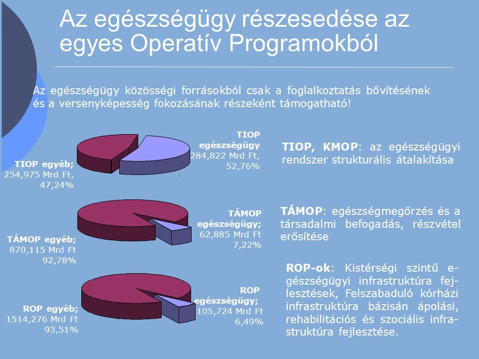 Az egészségügy részesedése az egyes Operatív Programokból TIOP egészségügy 284,822 Mrd Ft, 52,76% ; TIOP egyéb; 254,975 Mrd Ft, 47,24% TÁMOP egyéb; 87