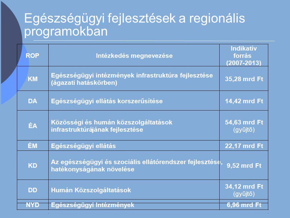 Egészségügyi fejlesztések a regionális programokban