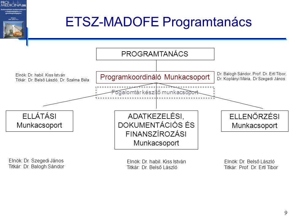 9 ETSZ-MADOFE Programtanács Programkoordináló Munkacsoport PROGRAMTANÁCS ELLÁTÁSI Munkacsoport ADATKEZELÉSI, DOKUMENTÁCIÓS ÉS FINANSZÍROZÁSI Munkacsoport ELLENŐRZÉSI Munkacsoport Elnök: Dr.