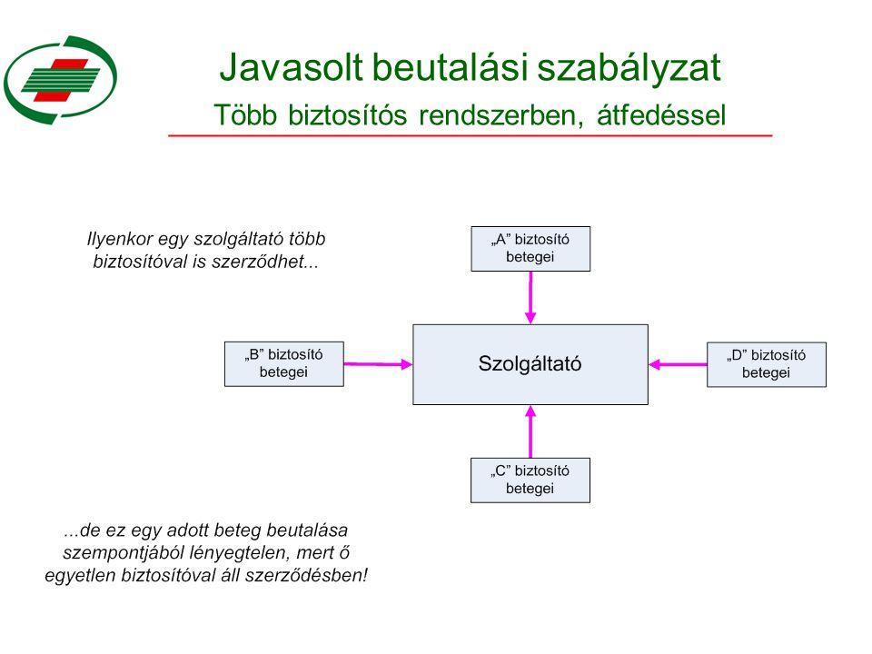 Javasolt beutalási szabályzat Több biztosítós rendszerben, átfedéssel
