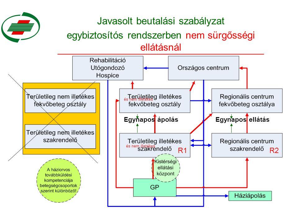 Javasolt beutalási szabályzat egybiztosítós rendszerben nem sürgősségi ellátásnál és nem illetékes Egynapos ápolásEgynapos ellátás R1R2