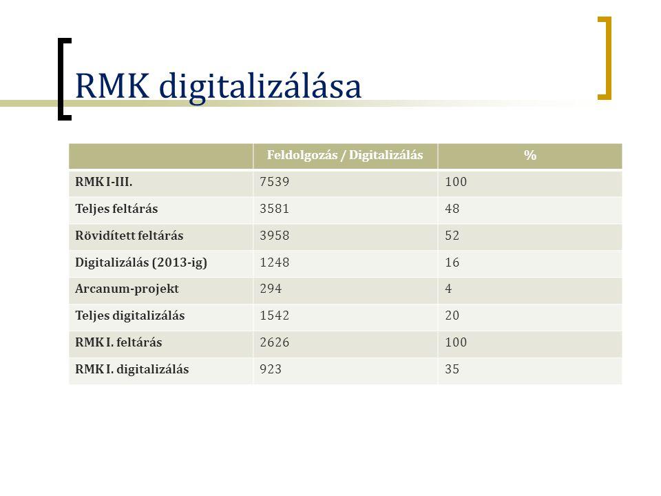 RMK digitalizálása Feldolgozás / Digitalizálás% RMK I-III.7539100 Teljes feltárás358148 Rövidített feltárás395852 Digitalizálás (2013-ig)124816 Arcanum-projekt2944 Teljes digitalizálás154220 RMK I.