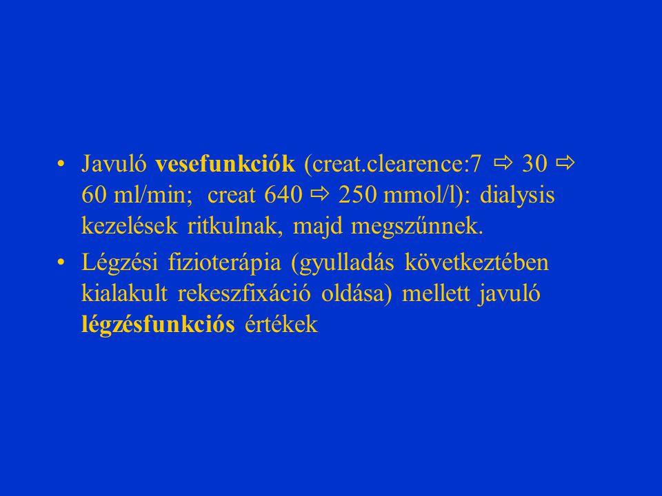Javuló vesefunkciók (creat.clearence:7  30  60 ml/min; creat 640  250 mmol/l): dialysis kezelések ritkulnak, majd megszűnnek. Légzési fizioterápia