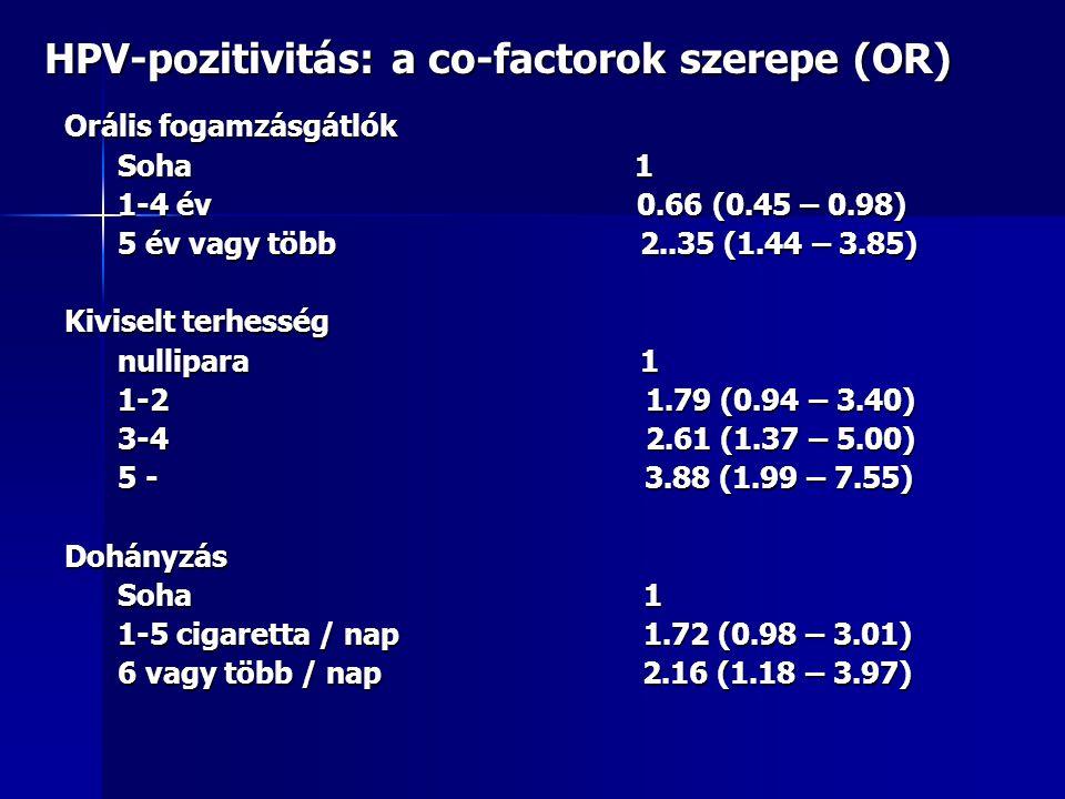HPV-pozitivitás: a co-factorok szerepe (OR) Orális fogamzásgátlók Soha 1 1-4 év 0.66 (0.45 – 0.98) 5 év vagy több 2..35 (1.44 – 3.85) Kiviselt terhess