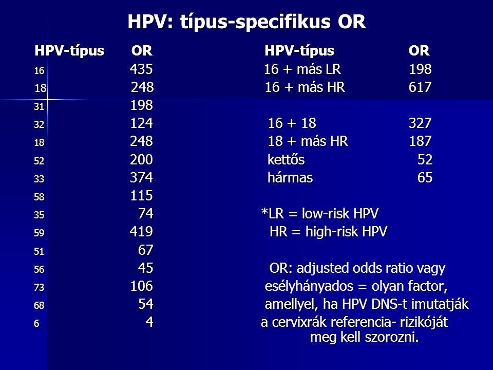 HPV: típus-specifikus OR HPV-típus OR HPV-típus OR 16 435 16 + más LR 198 18 248 16 + más HR 617 31 198 32 124 16 + 18 327 18 248 18 + más HR 187 52 2