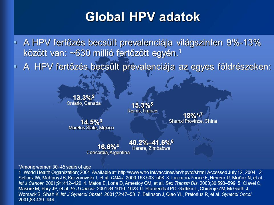 Global HPV adatok 16.6% 4 Concordia, Argentina 40.2%–41.6% 6 Harare, Zimbabwe 13.3% 2 Ontario, Canada 18%*,7 Shanxi Province, China *Among women 30–45 years of age 1.