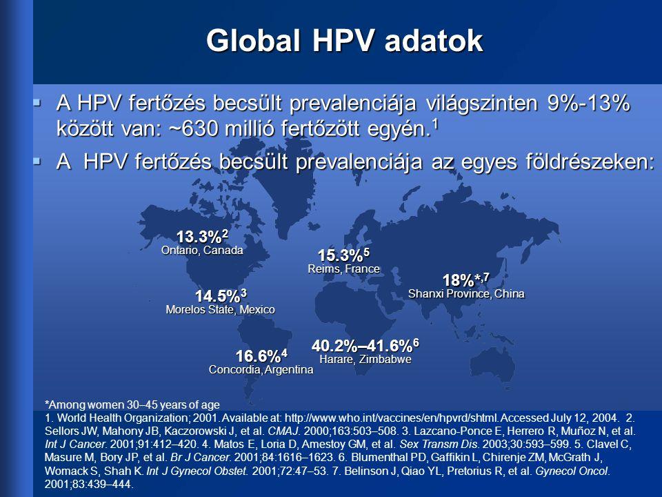 Global HPV adatok 16.6% 4 Concordia, Argentina 40.2%–41.6% 6 Harare, Zimbabwe 13.3% 2 Ontario, Canada 18%*,7 Shanxi Province, China *Among women 30–45