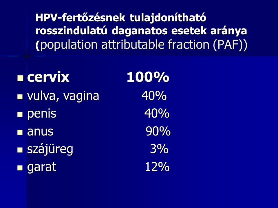 HPV-fertőzésnek tulajdonítható rosszindulatú daganatos esetek aránya ( population attributable fraction (PAF)) cervix 100% cervix 100% vulva, vagina 4
