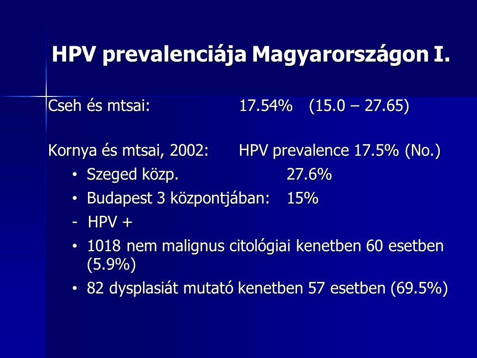 HPV prevalenciája Magyarországon I. Cseh és mtsai: 17.54% (15.0 – 27.65) Kornya és mtsai, 2002:HPV prevalence 17.5% (No.) Szeged közp.27.6% Szeged köz