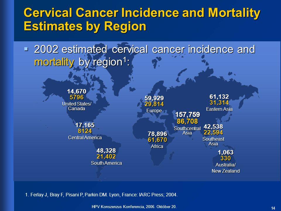 14 HPV Konszenzus Konferencia, 2006. Október 20. 59,929 29,814 Europe 78,896 61,670 Africa 48,328 21,402 South America 14,670 5796 United States/ Cana