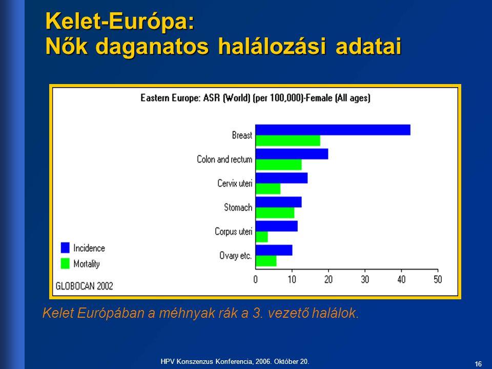 16 HPV Konszenzus Konferencia, 2006. Október 20. Kelet-Európa: Nők daganatos halálozási adatai Kelet Európában a méhnyak rák a 3. vezető halálok.