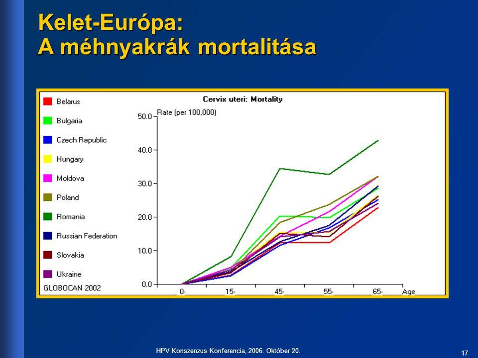 17 HPV Konszenzus Konferencia, 2006. Október 20. Kelet-Európa: A méhnyakrák mortalitása