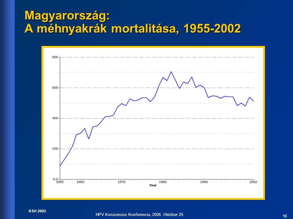 18 HPV Konszenzus Konferencia, 2006. Október 20. Magyarország: A méhnyakrák mortalitása, 1955-2002 KSH 2002