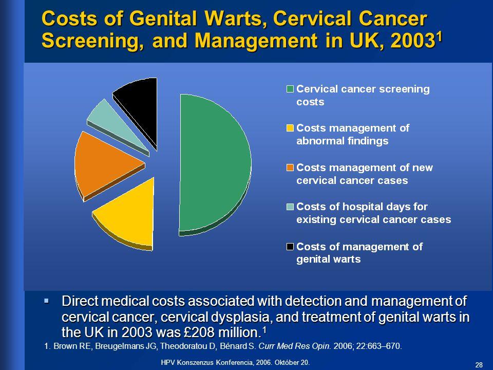 28 HPV Konszenzus Konferencia, 2006. Október 20. 1. Brown RE, Breugelmans JG, Theodoratou D, Bénard S. Curr Med Res Opin. 2006; 22:663–670. Costs of G