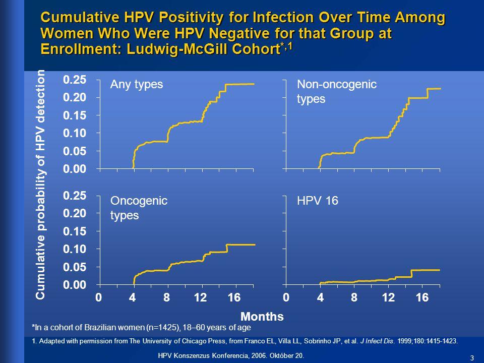34 HPV Konszenzus Konferencia, 2006.Október 20. …..