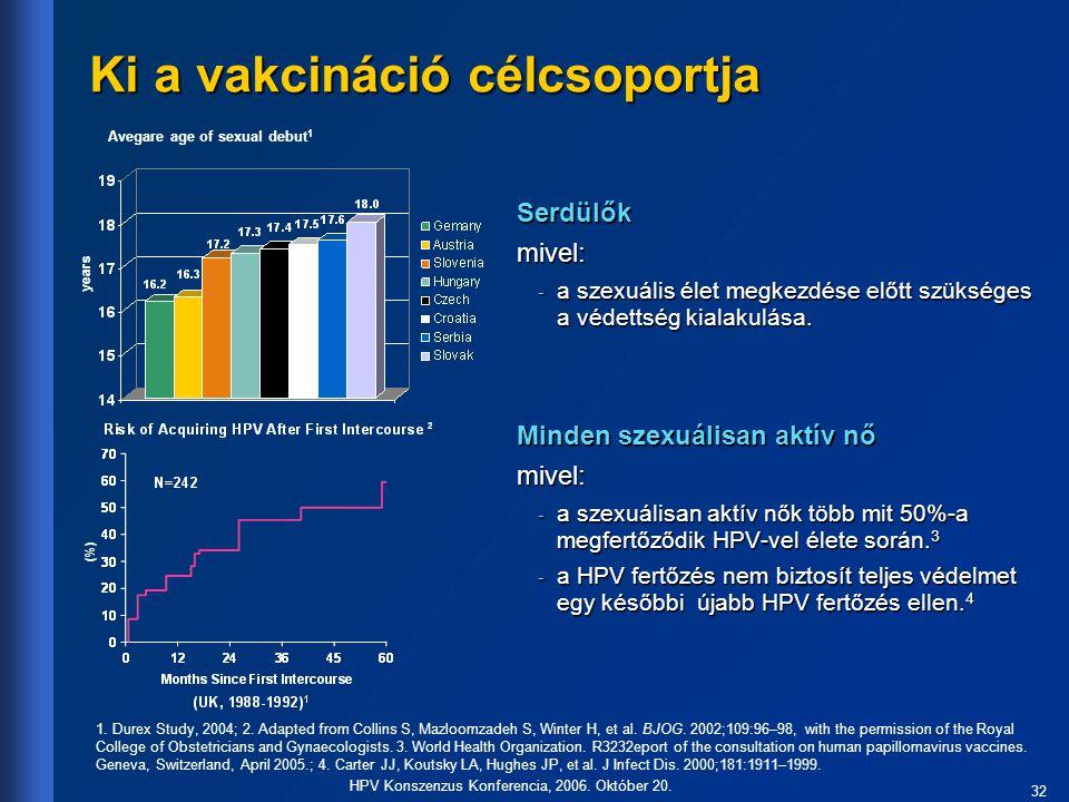 32 HPV Konszenzus Konferencia, 2006. Október 20. Ki a vakcináció célcsoportja Serdülőkmivel: - a szexuális élet megkezdése előtt szükséges a védettség