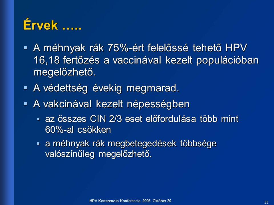 33 HPV Konszenzus Konferencia, 2006. Október 20. Érvek …..  A méhnyak rák 75%-ért felelőssé tehető HPV 16,18 fertőzés a vaccinával kezelt populációba