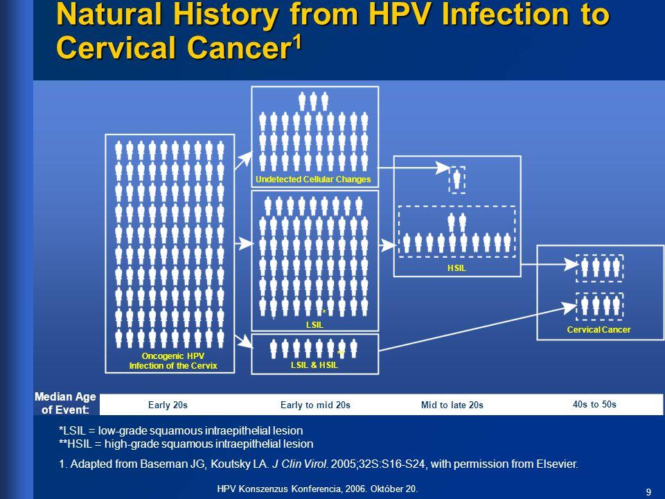 30 HPV Konszenzus Konferencia, 2006. Október 20. A vakcináció mint a megelőzés lehetősége