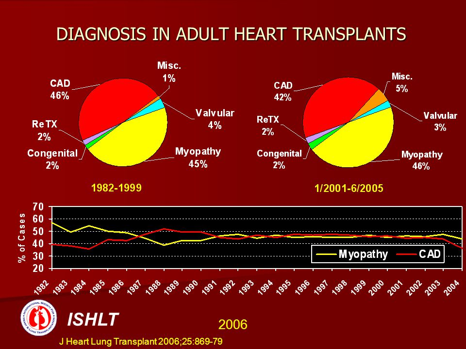 DIAGNOSIS IN ADULT HEART TRANSPLANTS ISHLT 2006 J Heart Lung Transplant 2006;25:869-79