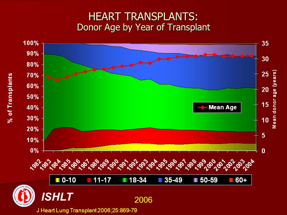HEART TRANSPLANTS: Donor Age by Year of Transplant ISHLT 2006 J Heart Lung Transplant 2006;25:869-79